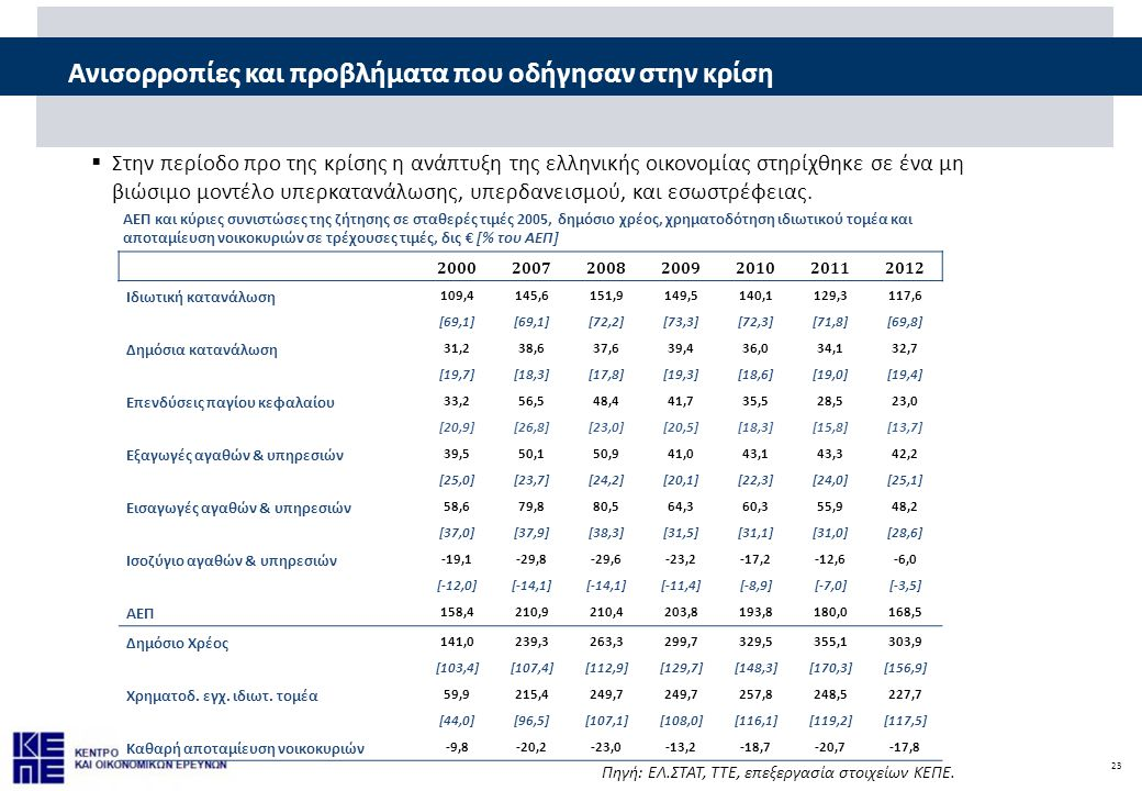 23 Ανισορροπίες και προβλήματα που οδήγησαν στην κρίση  Στην περίοδο προ της κρίσης η ανάπτυξη της ελληνικής οικονομίας στηρίχθηκε σε ένα μη βιώσιμο μοντέλο υπερκατανάλωσης, υπερδανεισμού, και εσωστρέφειας.