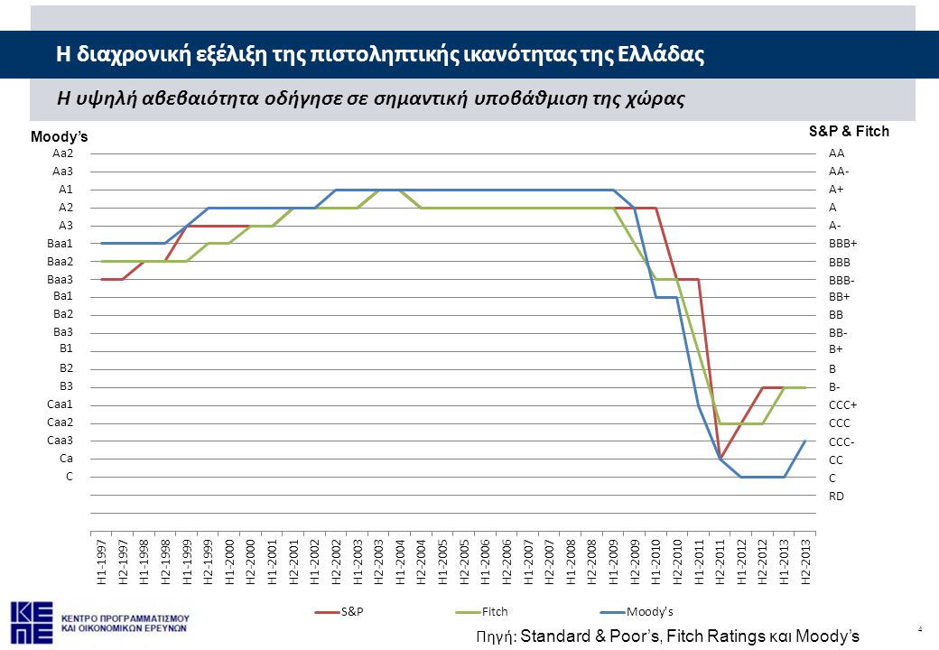 4 H διαχρονική εξέλιξη της πιστοληπτικής ικανότητας της Ελλάδας Η υψηλή αβεβαιότητα οδήγησε σε σημαντική υποβάθμιση της χώρας AA AA- A+ A A- BBB+ BBB