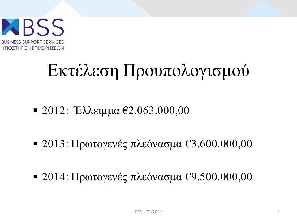 Διαχείριση εσόδων • Αναμόρφωση μονάδων οικ.επιθεώρησης, με σκοπό τον έλεγχο φοροεισπρακτόρων.