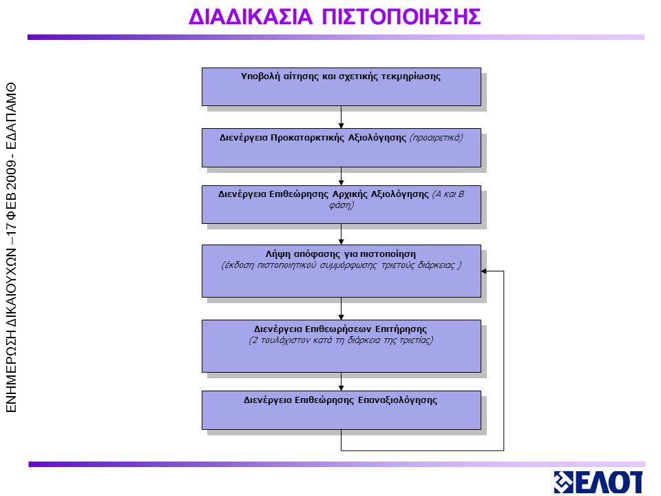 ΕΝΗΜΕΡΩΣΗ ΔΙΚΑΙΟΥΧΩΝ –17 ΦΕΒ 2009 - ΕΔΑ ΠΑΜΘ ΔΙΟΙΚΗΣΗ ΤΟΥ ΟΡΓΑΝΙΣΜΟΥ Διοίκηση του οργανισμού νοείται το ανώτατο όργανο που κατά τις καταστατικές διατάξεις έχει τη διοικητική ευθύνη των μονάδων/στελεχών που εκτελούν τις πέντε (5) βασικές λειτουργίες υλοποίησης έργων/ 1.προγραμματισμός, 2.σχεδιασμός και ωρίμανση, 3.