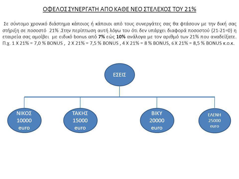 ΟΦΕΛΟΣ ΣΥΝΕΡΓΑΤΗ ΑΠΟ ΚΑΘΕ ΝΕΟ ΣΤΕΛΕΧΟΣ ΤΟΥ 21% Σε σύντομο χρονικό διάστημα κάποιος ή κάποιοι από τους συνεργάτες σας θα φτάσουν με την δική σας στήριξη σε ποσοστό 21%.Στην περίπτωση αυτή λόγω του ότι δεν υπάρχει διαφορά ποσοστού (21-21=0) η εταιρεία σας αμοίβει με ειδικό bonus από 7% εώς 10% ανάλογα με τον αριθμό των 21% που αναδείξατε.