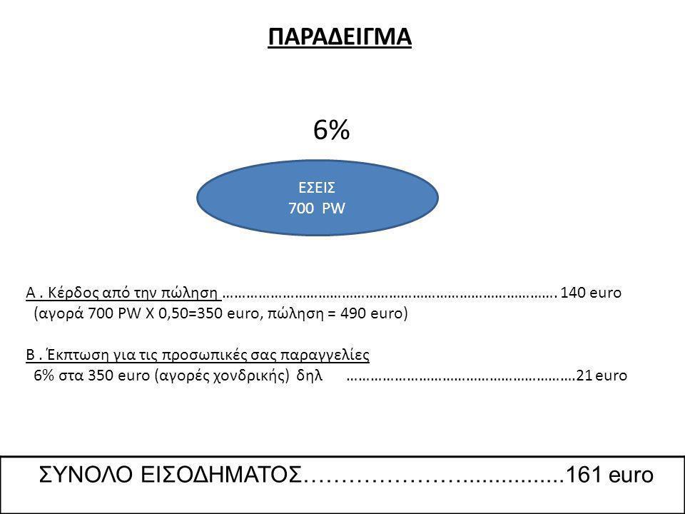 ΠΑΡΑΔΕΙΓΜΑ ΕΣΕΙΣ 700 PW 6% Α. Κέρδος από την πώληση ………………………………………………………………………….