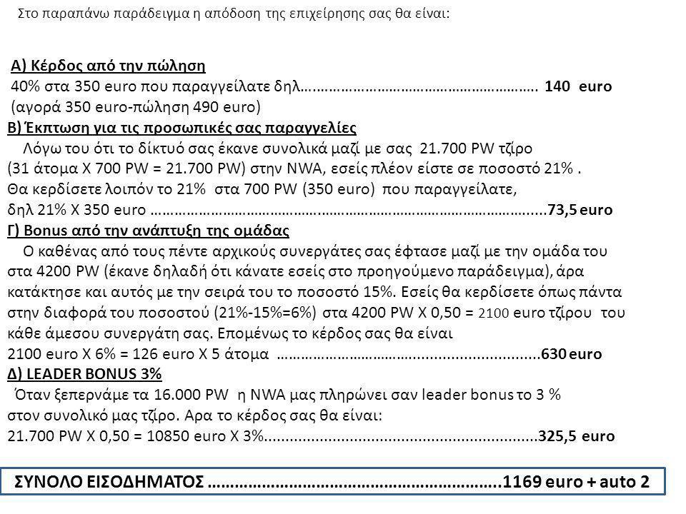 ΣΥΝΟΛΟ ΕΙΣΟΔΗΜΑΤΟΣ ………………………………………………………..1169 euro + auto 2 Στο παραπάνω παράδειγμα η απόδοση της επιχείρησης σας θα είναι: Α) Κέρδος από την πώληση 40% στα 350 euro που παραγγείλατε δηλ….………………………………………………..