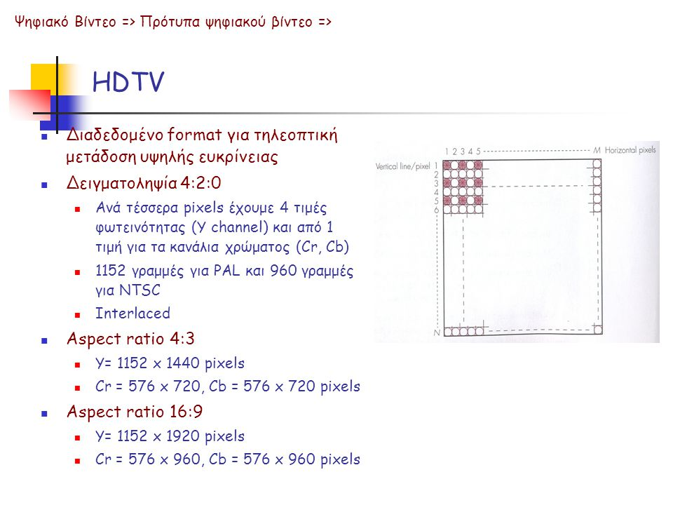 HDTV  Διαδεδομένο format για τηλεοπτική μετάδοση υψηλής ευκρίνειας  Δειγματοληψία 4:2:0  Ανά τέσσερα pixels έχουμε 4 τιμές φωτεινότητας (Y channel) και από 1 τιμή για τα κανάλια χρώματος (Cr, Cb)  1152 γραμμές για PAL και 960 γραμμές για NTSC  Interlaced  Aspect ratio 4:3  Y= 1152 x 1440 pixels  Cr = 576 x 720, Cb = 576 x 720 pixels  Aspect ratio 16:9  Y= 1152 x 1920 pixels  Cr = 576 x 960, Cb = 576 x 960 pixels Ψηφιακό Βίντεο => Πρότυπα ψηφιακού βίντεο =>