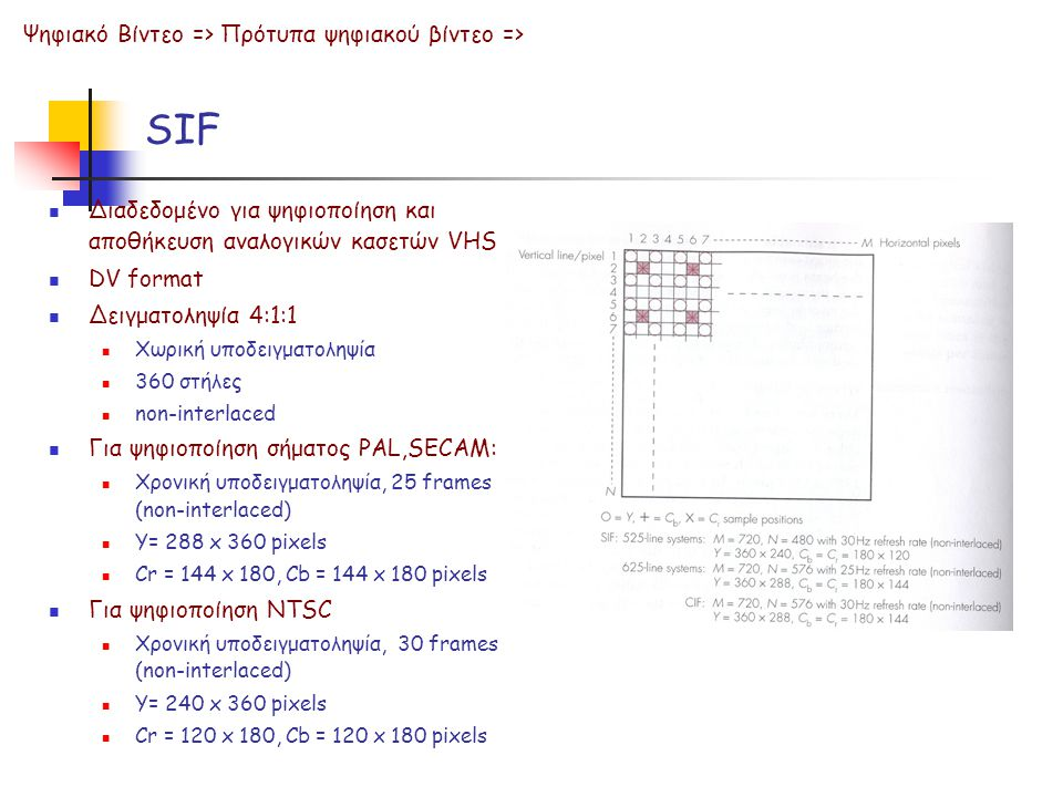 SIF  Διαδεδομένο για ψηφιοποίηση και αποθήκευση αναλογικών κασετών VHS  DV format  Δειγματοληψία 4:1:1  Χωρική υποδειγματοληψία  360 στήλες  non-interlaced  Για ψηφιοποίηση σήματος PAL,SECAM:  Χρονική υποδειγματοληψία, 25 frames (non-interlaced)  Y= 288 x 360 pixels  Cr = 144 x 180, Cb = 144 x 180 pixels  Για ψηφιοποίηση NTSC  Χρονική υποδειγματοληψία, 30 frames (non-interlaced)  Y= 240 x 360 pixels  Cr = 120 x 180, Cb = 120 x 180 pixels Ψηφιακό Βίντεο => Πρότυπα ψηφιακού βίντεο =>