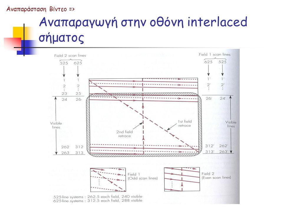 Αναπαραγωγή στην οθόνη interlaced σήματος Αναπαράσταση Βίντεο =>
