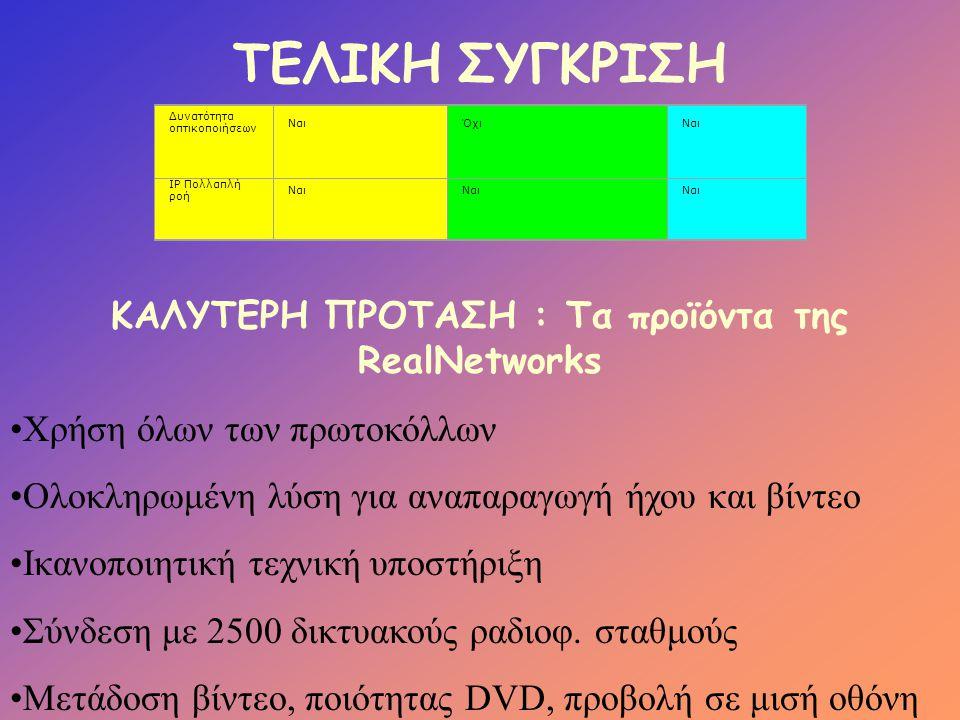 ΤΕΛΙΚΗ ΣΥΓΚΡΙΣΗ Δυνατότητα οπτικοποιήσεων ΝαιΌχιΝαι IP Πολλαπλή ροή Ναι ΚΑΛΥΤΕΡΗ ΠΡΟΤΑΣΗ : Τα προϊόντα της RealNetworks •Χρήση όλων των πρωτοκόλλων •Ο