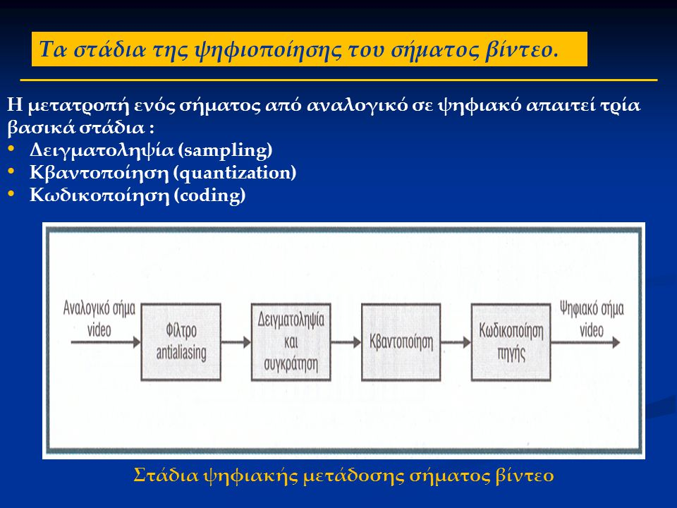 Τα στάδια της ψηφιοποίησης του σήματος βίντεο. Η μετατροπή ενός σήματος από αναλογικό σε ψηφιακό απαιτεί τρία βασικά στάδια : • Δειγματοληψία (samplin