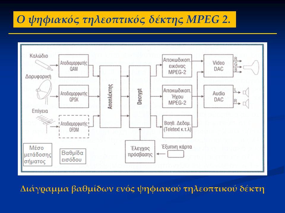 Ο ψηφιακός τηλεοπτικός δέκτης MPEG 2. Διάγραμμα βαθμίδων ενός ψηφιακού τηλεοπτικού δέκτη