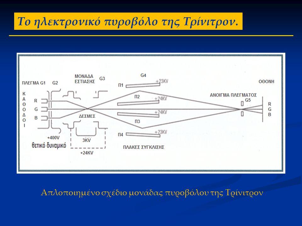 Το ηλεκτρονικό πυροβόλο της Τρίνιτρον. Απλοποιημένο σχέδιο μονάδας πυροβόλου της Τρίνιτρον