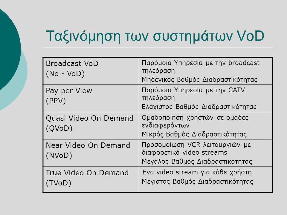 Ταξινόμηση των συστημάτων VoD Broadcast VoD (No - VoD) Παρόμοια Υπηρεσία με την broadcast τηλεόραση.