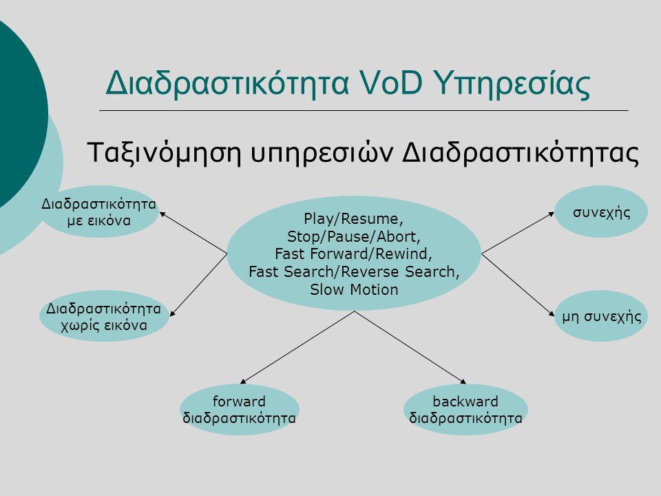 Διαδραστικότητα VoD Υπηρεσίας Ταξινόμηση υπηρεσιών Διαδραστικότητας Play/Resume, Stop/Pause/Abort, Fast Forward/Rewind, Fast Search/Reverse Search, Slow Motion forward διαδραστικότητα backward διαδραστικότητα συνεχής μη συνεχής Διαδραστικότητα με εικόνα Διαδραστικότητα χωρίς εικόνα