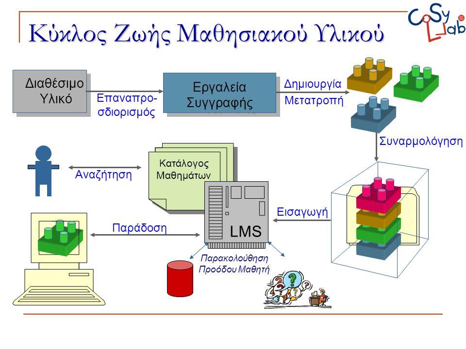Κύκλος Ζωής Μαθησιακού Υλικού Διαθέσιμο Υλικό Εργαλεία Συγγραφής Εργαλεία Συγγραφής Μετατροπή Δημιουργία Επαναπρο- σδιορισμός Συναρμολόγηση Κατάλογος
