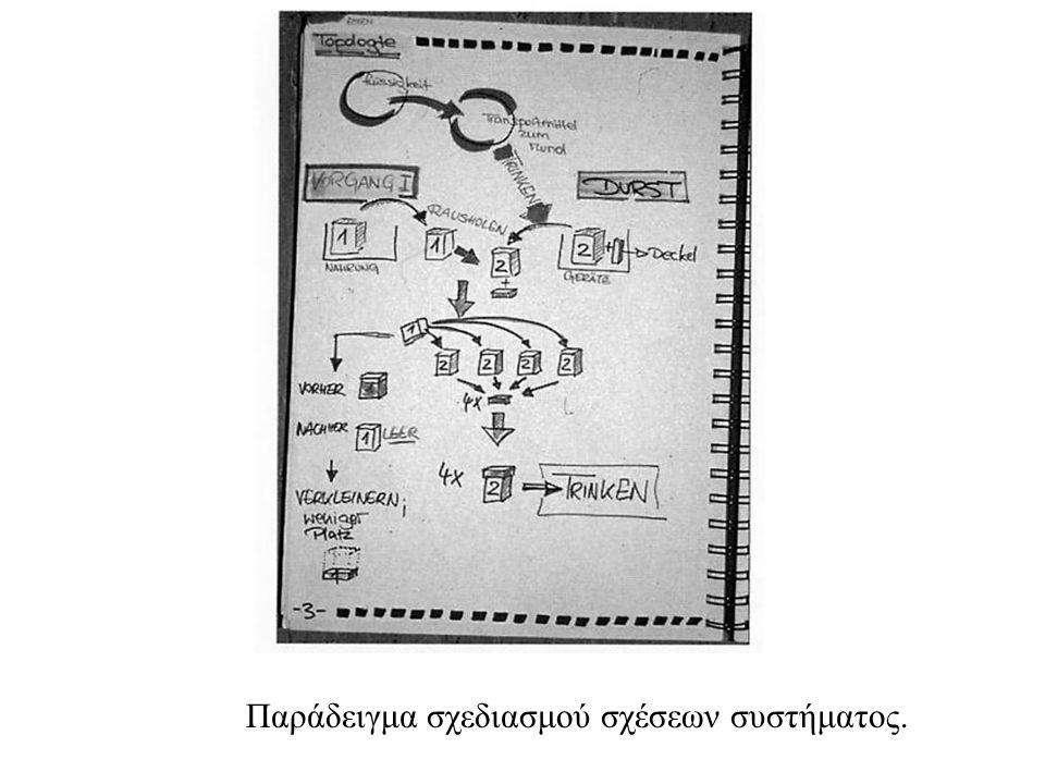 Παράδειγμα σχεδιασμού σχέσεων συστήματος.
