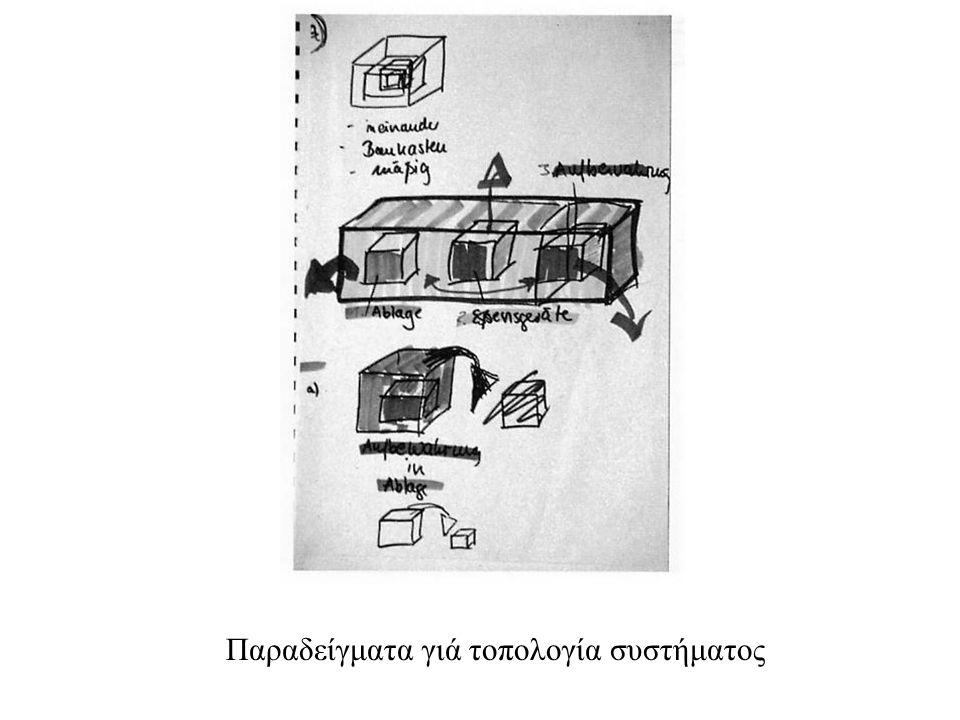 Παραδείγματα γιά τοπολογία συστήματος