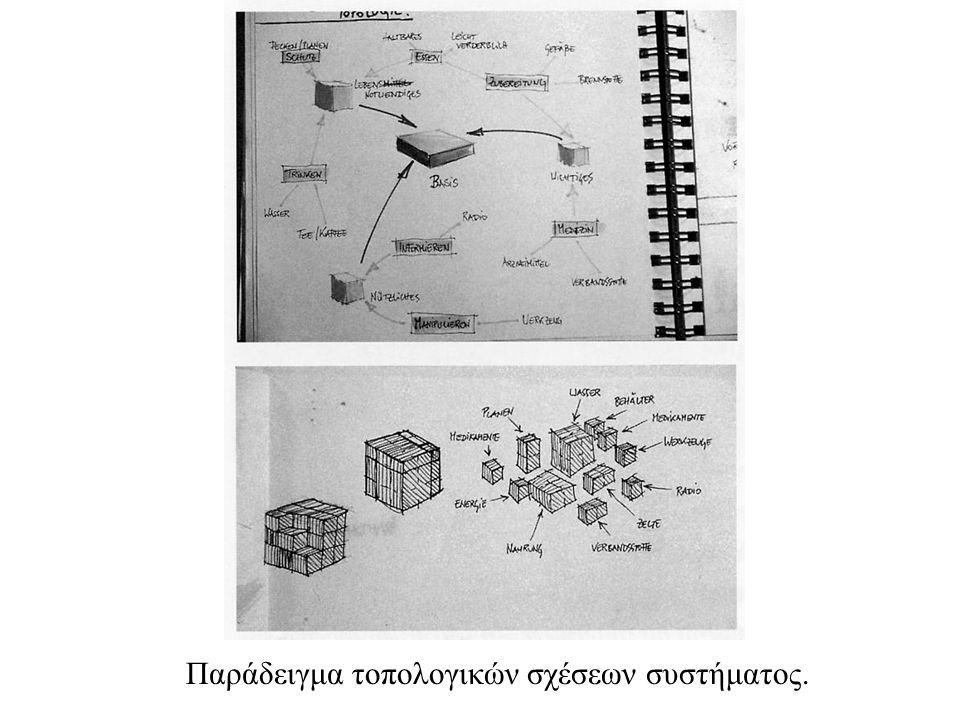 Παράδειγμα τοπολογικών σχέσεων συστήματος.
