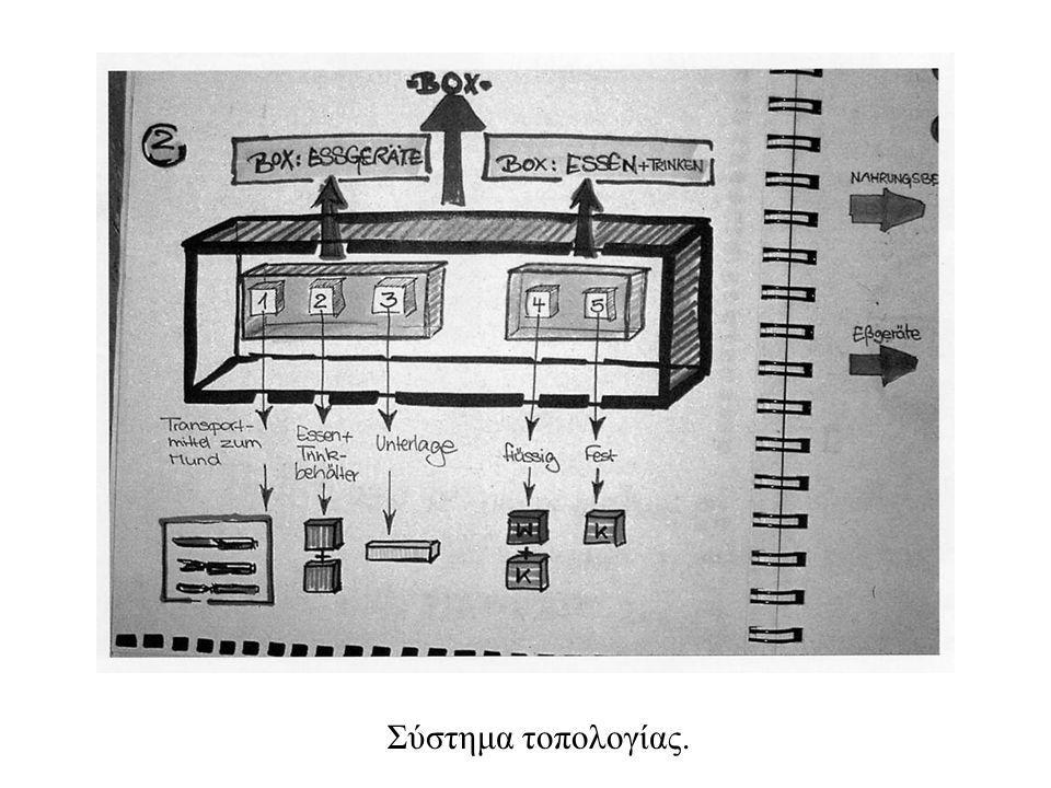 Σύστημα τοπολογίας.