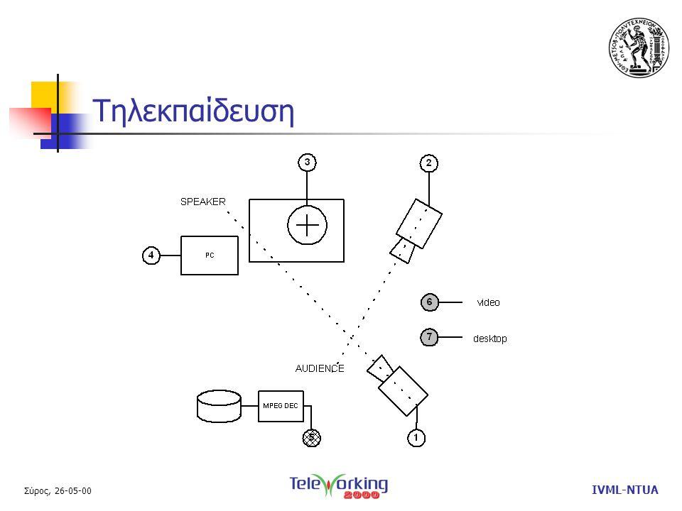 Σύρος, 26-05-00 IVML-NTUA Τηλεκπαίδευση