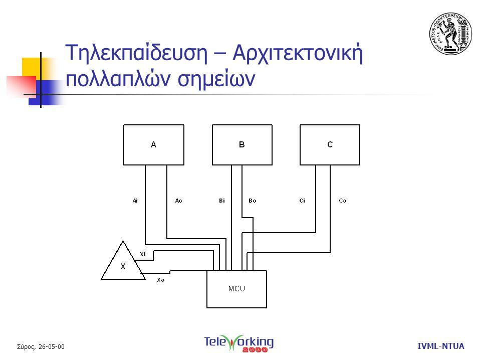 Σύρος, 26-05-00 IVML-NTUA Τηλεκπαίδευση – Αρχιτεκτονική πολλαπλών σημείων