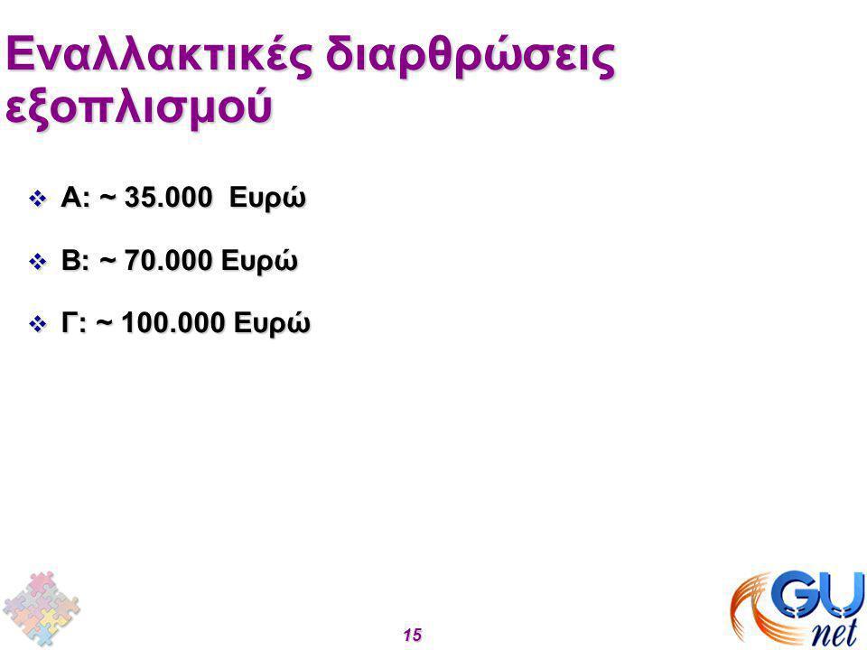 15 15 Eναλλακτικές διαρθρώσεις εξοπλισμού  Α: ~ 35.000 Eυρώ  Β: ~ 70.000 Eυρώ  Γ: ~ 100.000 Eυρώ