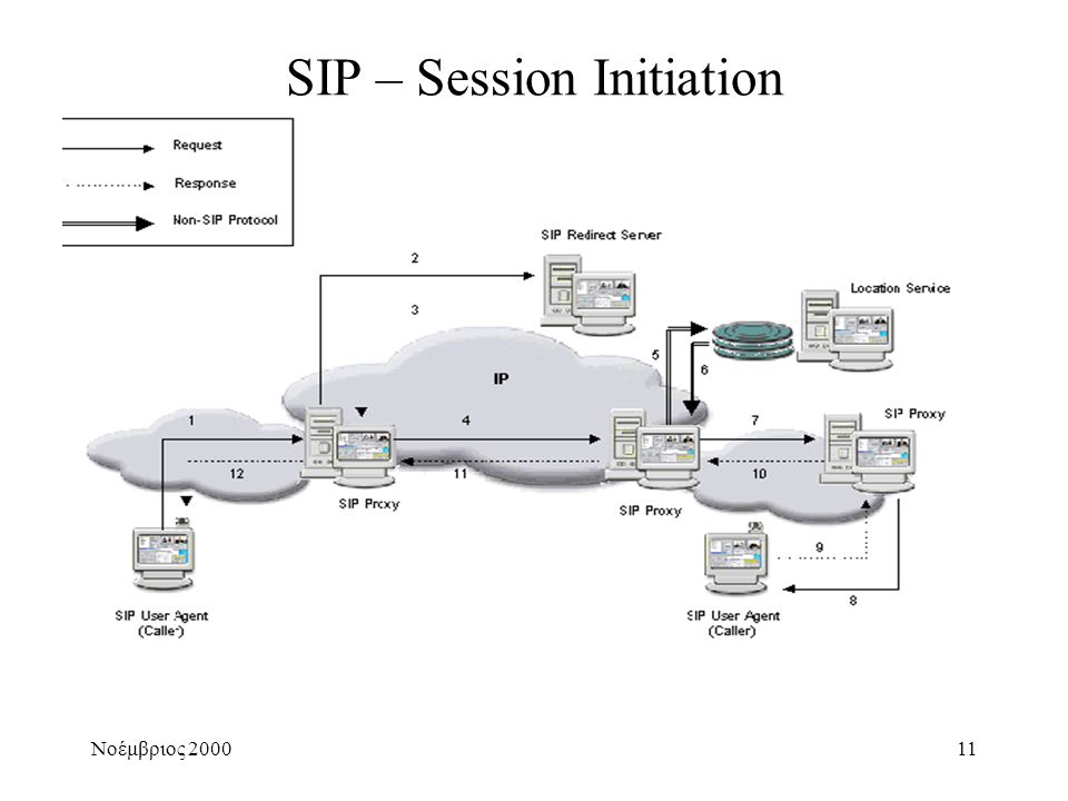 Νοέμβριος 200011 SIP – Session Initiation
