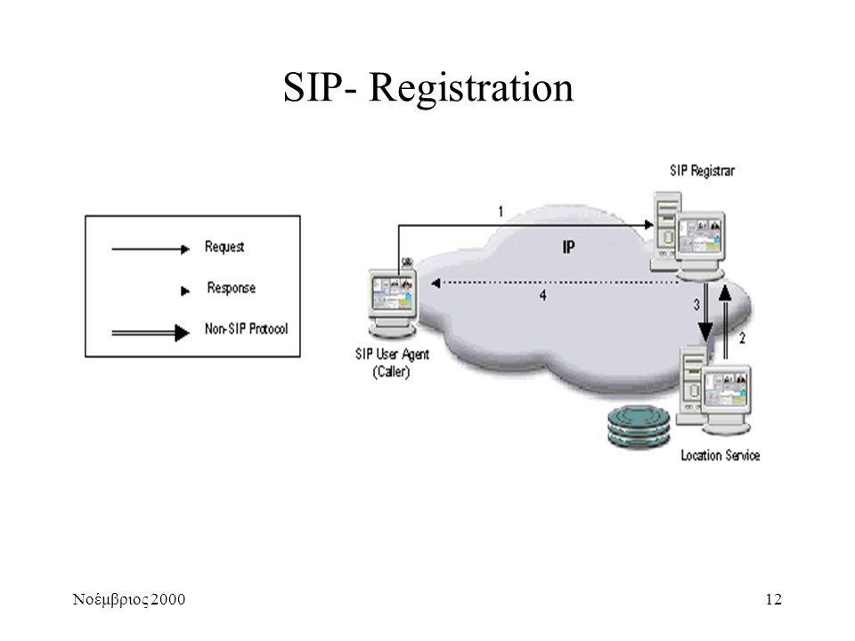 Νοέμβριος 200012 SIP- Registration