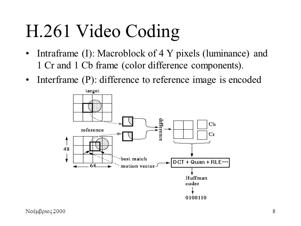 Νοέμβριος 20008 H.261 Video Coding •Intraframe (I): Macroblock of 4 Y pixels (luminance) and 1 Cr and 1 Cb frame (color difference components).