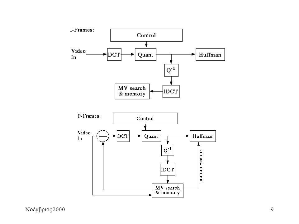 10 IETF – SIP (Session Initiation Protocol) •Text Based (like HTTP) •Οντότητες (User Agent, Proxy Server, Redirect Server, Registrar) •SIP διεύθυνση της μορφής user@host •Ίδιες λειτουργίες με Η.323 •Προς το παρόν έχουν υλοποιηθεί συστήματα μετάδοσης φωνής •SDP (Session Description Protocol) για media (audio, video) description