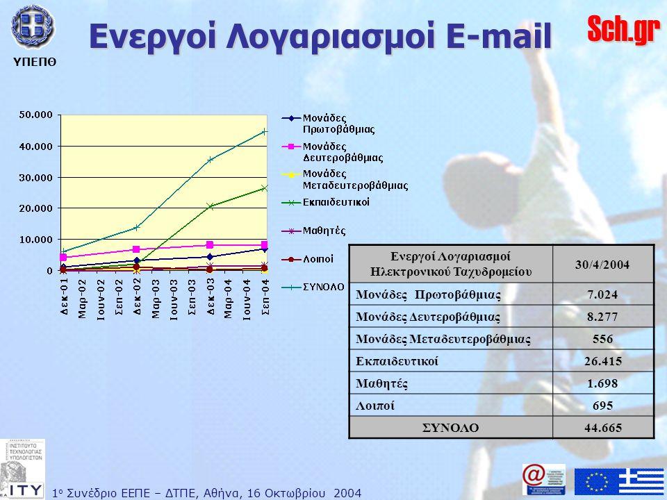 1 ο Συνέδριο ΕΕΠΕ – ΔΤΠΕ, Αθήνα, 16 Οκτωβρίου 2004 ΥΠΕΠΘ Sch.gr Ενεργοί Λογαριασμοί E-mail Ενεργοί Λογαριασμοί Ηλεκτρονικού Ταχυδρομείου 30/4/2004 Μονάδες Πρωτοβάθμιας7.024 Μονάδες Δευτεροβάθμιας8.277 Μονάδες Μεταδευτεροβάθμιας556 Εκπαιδευτικοί26.415 Μαθητές1.698 Λοιποί695 ΣΥΝΟΛΟ44.665