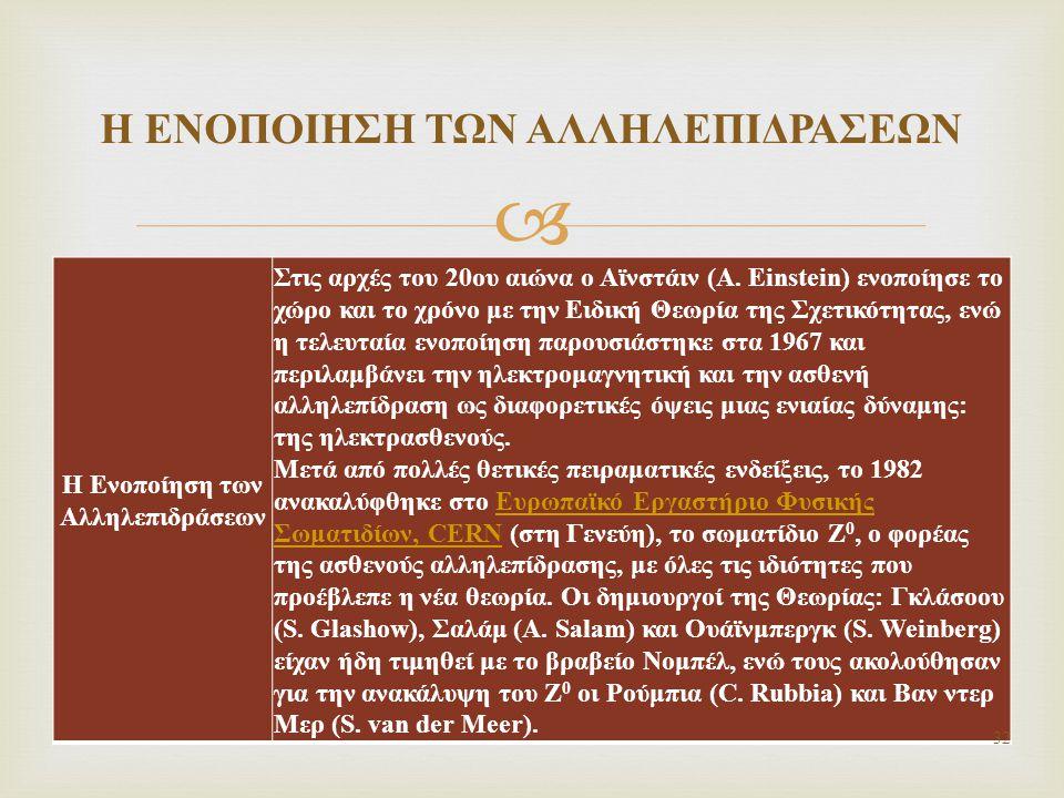  Η Ενοποίηση των Αλληλεπιδράσεων Στις αρχές του 20ου αιώνα ο Αϊνστάιν (A.