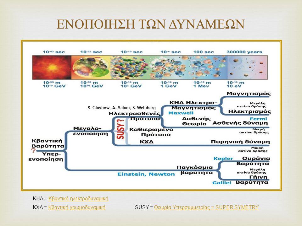  ΕΝΟΠΟΙΗΣΗ ΤΩΝ ΔΥΝΑΜΕΩΝ ΚΗΔ = Κβαντική ηλεκτροδυναμικήΚβαντική ηλεκτροδυναμική ΚΧΔ = Κβαντική χρωμοδυναμική SUSY = Θεωρία Υπερσυμμετρίας = SUPER SYMETRYΚβαντική χρωμοδυναμικήΘεωρία Υπερσυμμετρίας = SUPER SYMETRY S.