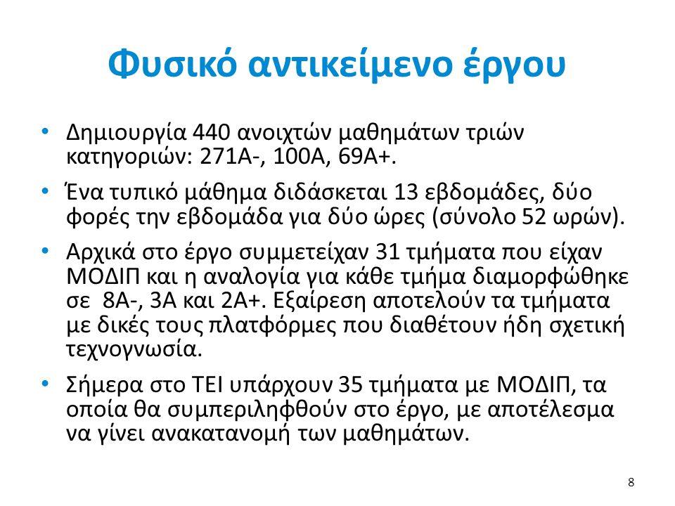 Φυσικό αντικείμενο έργου • Δημιουργία 440 ανοιχτών μαθημάτων τριών κατηγοριών: 271Α-, 100Α, 69Α+. • Ένα τυπικό μάθημα διδάσκεται 13 εβδομάδες, δύο φορ