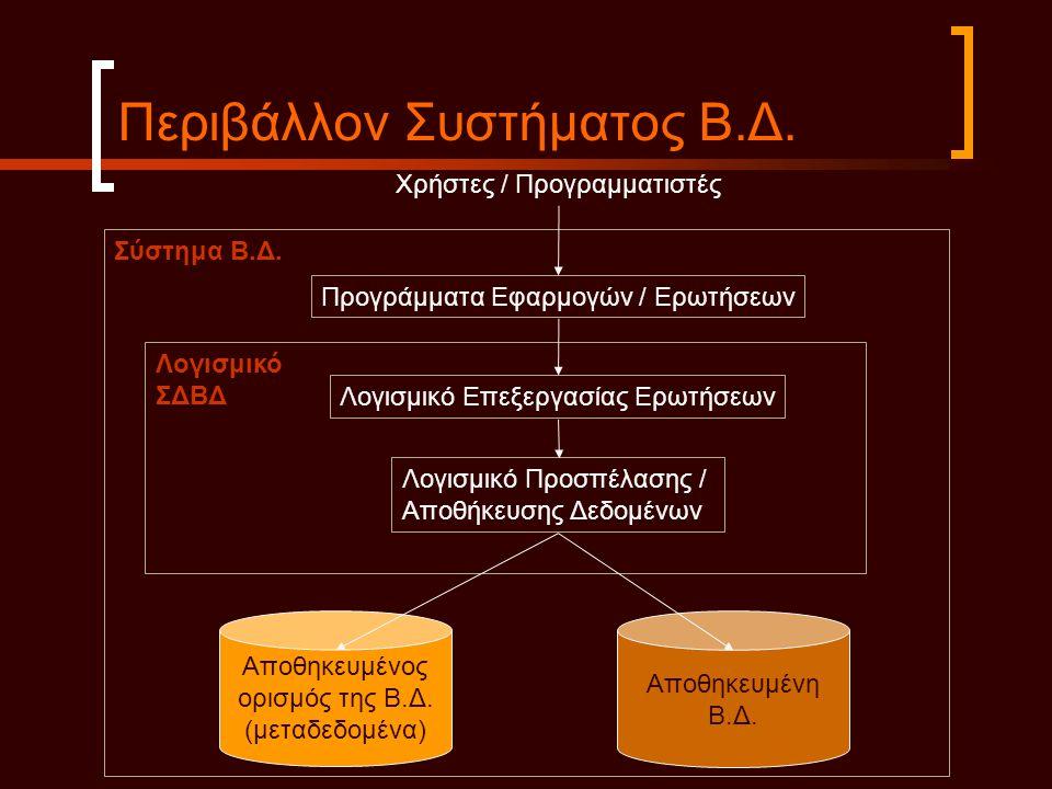 Περιβάλλον Συστήματος Β.Δ. Σύστημα Β.Δ. Χρήστες / Προγραμματιστές Προγράμματα Εφαρμογών / Ερωτήσεων Λογισμικό ΣΔΒΔ Λογισμικό Επεξεργασίας Ερωτήσεων Λο