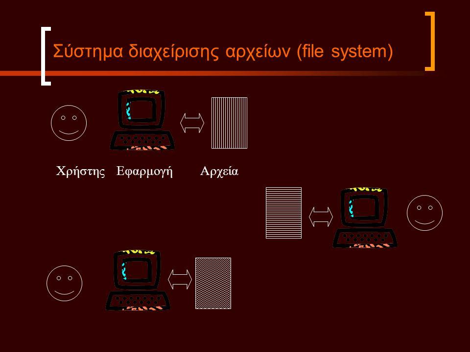 Σύστημα διαχείρισης αρχείων (file system) Χρήστης Εφαρμογή Αρχεία