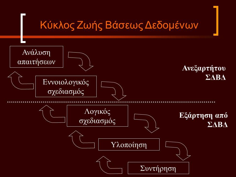 Κύκλος Ζωής Βάσεως Δεδομένων Ανάλυση απαιτήσεων Εννοιολογικός σχεδιασμός Λογικός σχεδιασμός Υλοποίηση Συντήρηση Ανεξαρτήτου ΣΔΒΔ Εξάρτηση από ΣΔΒΔ