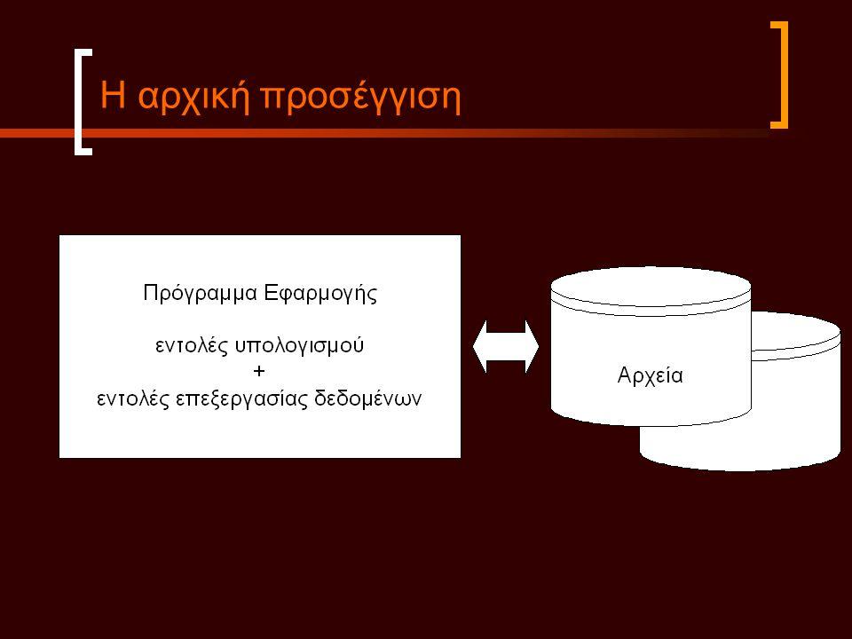 Μειονεκτήματα συστήματος διαχείρισης αρχείων  Πλεονασμός δεδομένων (data redundancy)  Ασυνέπεια δεδομένων (inconsistency)  Δύσκολη αναζήτηση (search)  Δυσκολία διαμοιρασμού (data sharing)  Αδυναμία ταυτόχρονης πρόσβασης (concurrent access)  Ανομοιομορφία (heterogeneity)  Δυσκολία στην εφαρμογή κανόνων ακεραιότητας (integrity rules)  Δυσκολία στην τήρηση αντιγράφων ασφαλείας (backup)
