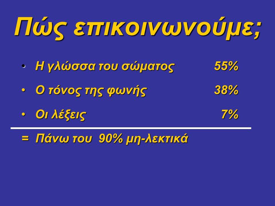 Πώς επικοινωνούμε; • Η γλώσσα του σώματος55% • Ο τόνος της φωνής38% • Οι λέξεις 7% = Πάνω του 90% μη-λεκτικά