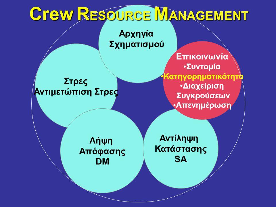 Στρες Αντιμετώπιση Στρες Λήψη Απόφασης DM Αντίληψη Κατάστασης SA Αρχηγία Σχηματισμού Επικοινωνία •Συντομία •Κατηγορηματικότητα •Διαχείριση Συγκρούσεων •Απενημέρωση Crew R ESOURCE M ANAGEMENT