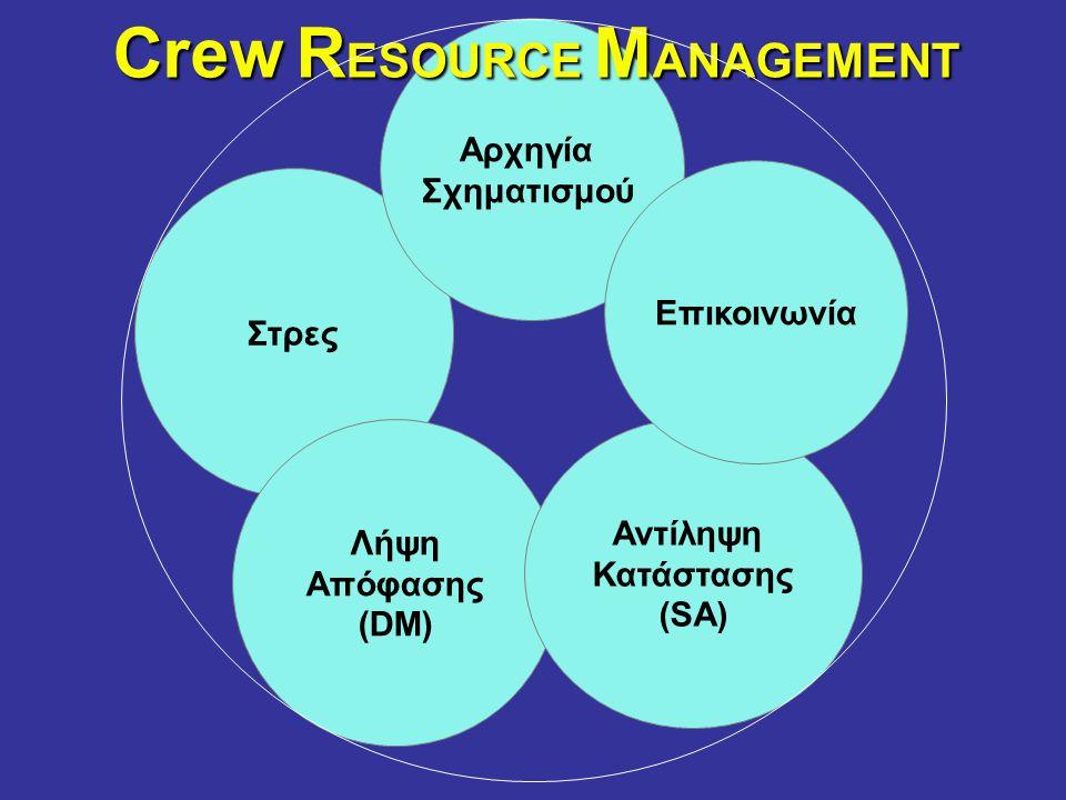 Στρες Λήψη Απόφασης (DM) Αντίληψη Κατάστασης (SA) Αρχηγία Σχηματισμού Επικοινωνία Crew R ESOURCE M ANAGEMENT