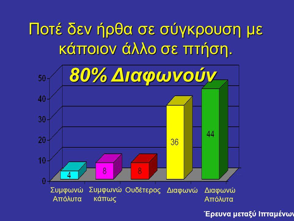 Συμφωνώ Απόλυτα Συμφωνώ κάπως Ουδέτερος Διαφωνώ Απόλυτα Ποτέ δεν ήρθα σε σύγκρουση με κάποιον άλλο σε πτήση.