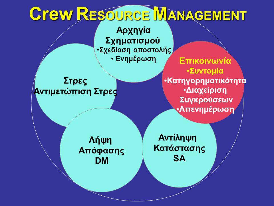 Στρες Αντιμετώπιση Στρες Λήψη Απόφασης DM Αντίληψη Κατάστασης SA Αρχηγία Σχηματισμού •Σχεδίαση αποστολής • Ενημέρωση Επικοινωνία Crew R ESOURCE M ANAGEMENT Επικοινωνία •Συντομία •Κατηγορηματικότητα •Διαχείριση Συγκρούσεων •Απενημέρωση