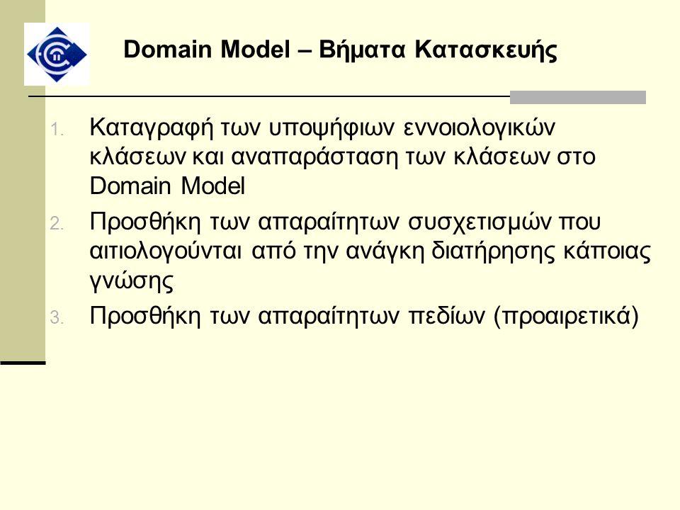Domain Model – Βήματα Κατασκευής 1. Καταγραφή των υποψήφιων εννοιολογικών κλάσεων και αναπαράσταση των κλάσεων στο Domain Model 2. Προσθήκη των απαραί