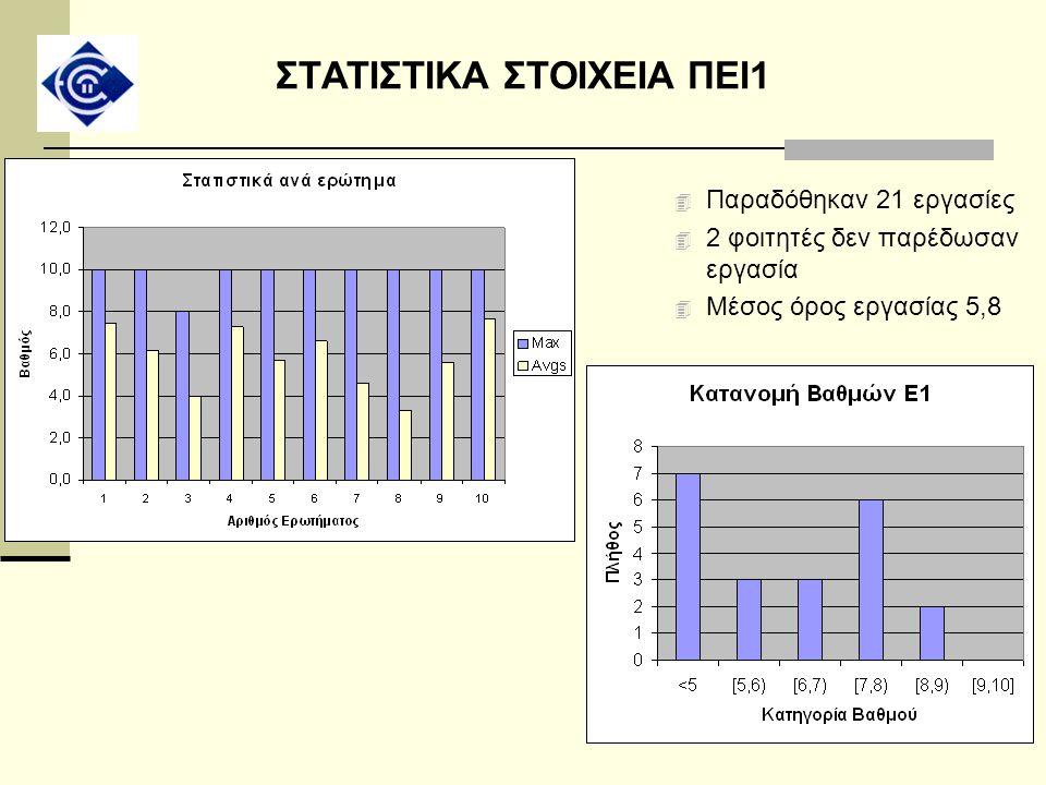ΣΤΑΤΙΣΤΙΚΑ ΣΤΟΙΧΕΙΑ ΠΕΙ1 4 Παραδόθηκαν 21 εργασίες 4 2 φοιτητές δεν παρέδωσαν εργασία 4 Μέσος όρος εργασίας 5,8
