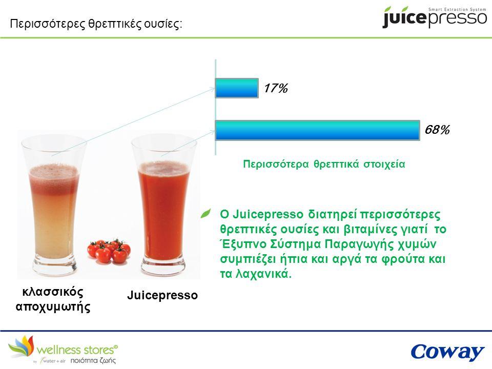 Περισσότερες θρεπτικές ουσίες: 68% 17% Περισσότερα θρεπτικά στοιχεία Ο Juicepresso διατηρεί περισσότερες θρεπτικές ουσίες και βιταμίνες γιατί το Έξυπν
