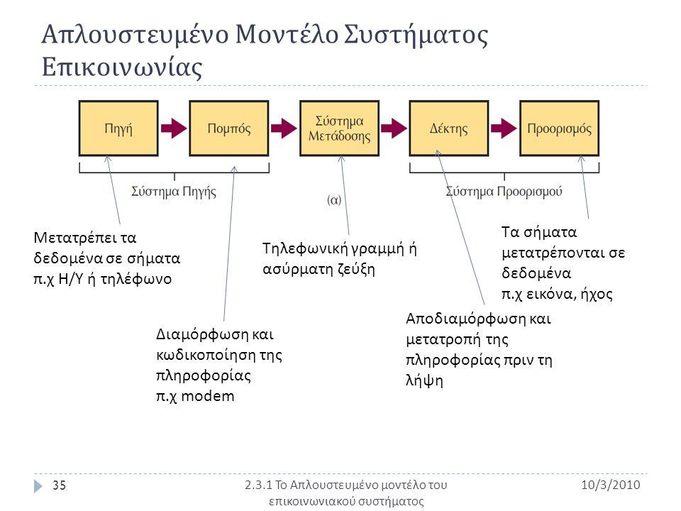 Απλουστευμένο Μοντέλο Συστήματος Επικοινωνίας 10/3/2010 35 2.3.1 Το Απλουστευμένο μοντέλο του επικοινωνιακού συστήματος Μετατρέπει τα δεδομένα σε σήμα