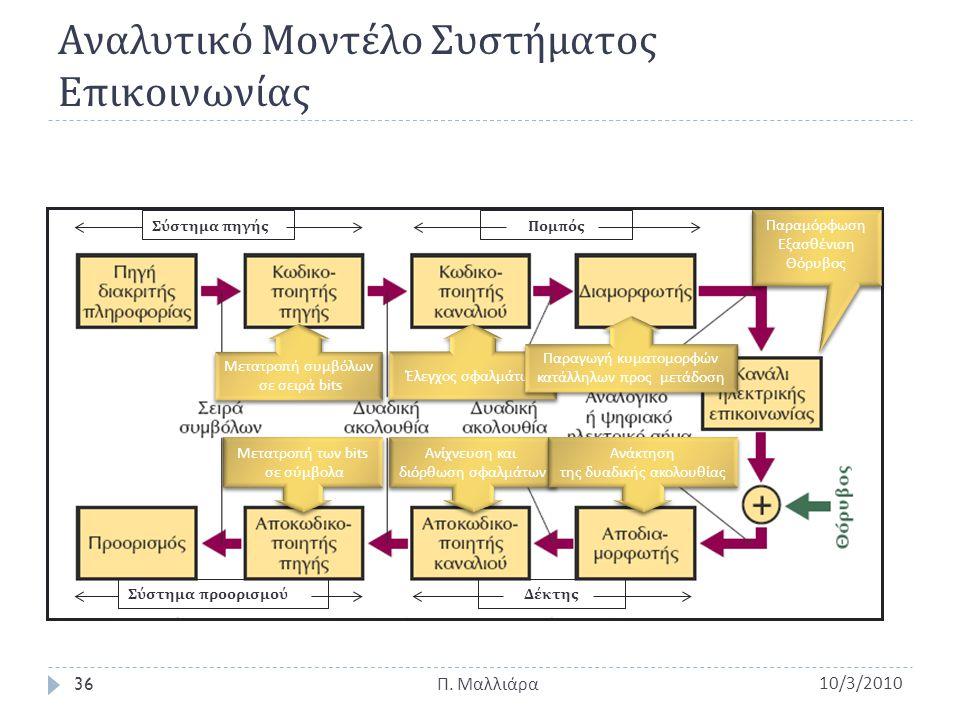Αναλυτικό Μοντέλο Συστήματος Επικοινωνίας 10/3/2010Π. Μαλλιάρα 36 Σύστημα πηγής Σύστημα προορισμού Πομπός Δέκτης Μετατρο π ή συμβόλων σε σειρά bits Με