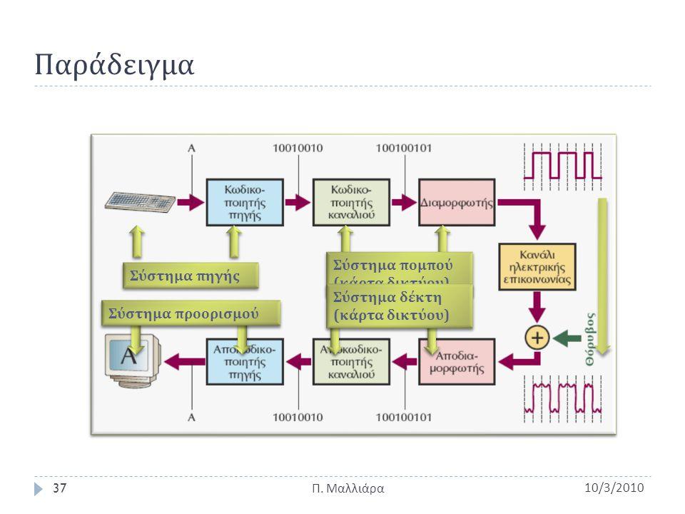 Παράδειγμα 10/3/2010Π. Μαλλιάρα 37 Σύστημα πηγής Σύστημα προορισμού Σύστημα πομπού ( κάρτα δικτύου ) Σύστημα δέκτη ( κάρτα δικτύου )