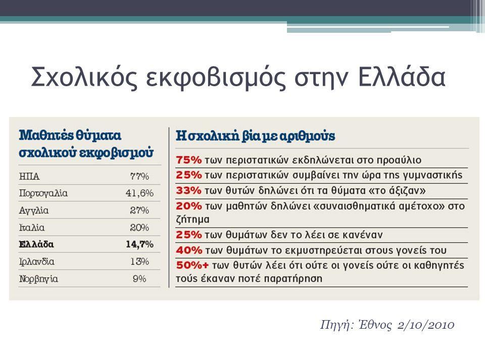 Πηγή: Έθνος 2/10/2010 Σχολικός εκφοβισμός στην Ελλάδα