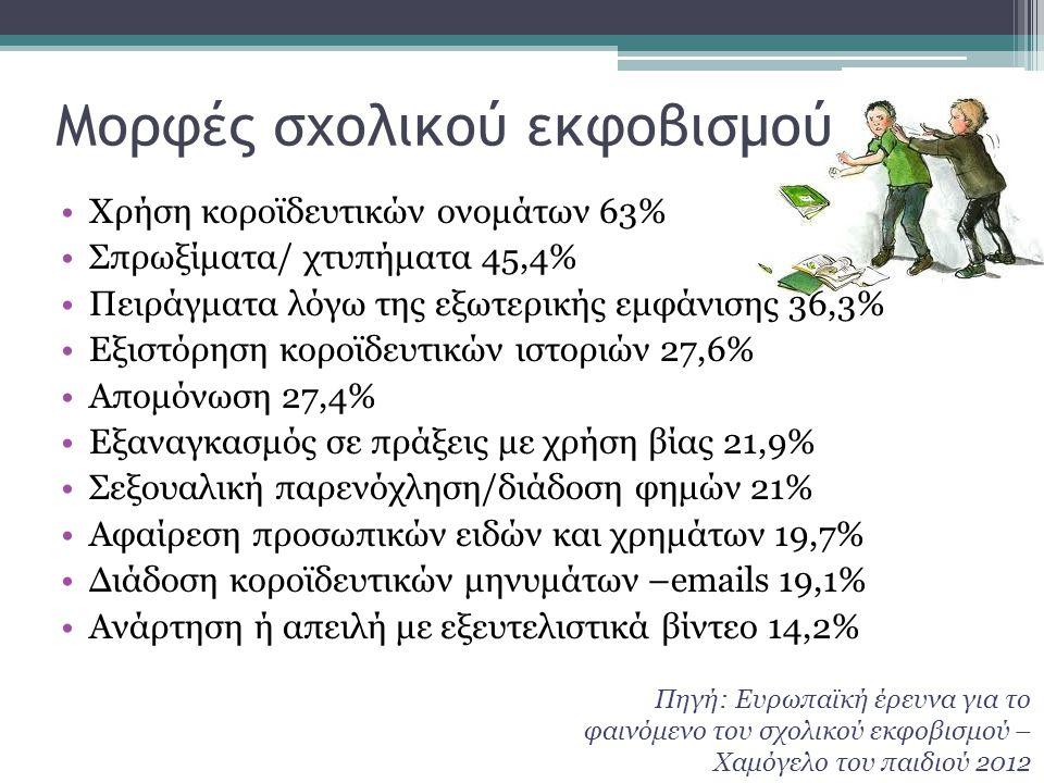 Μορφές σχολικού εκφοβισμού •Χρήση κοροϊδευτικών ονομάτων 63% •Σπρωξίματα/ χτυπήματα 45,4% •Πειράγματα λόγω της εξωτερικής εμφάνισης 36,3% •Εξιστόρηση