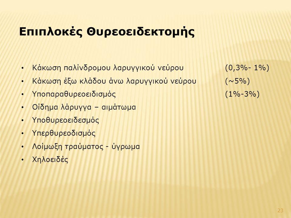 Επιπλοκές Θυρεοειδεκτομής • Κάκωση παλίνδρομου λαρυγγικού νεύρου (0,3%- 1%) • Κάκωση έξω κλάδου άνω λαρυγγικού νεύρου(~5%) • Υποπαραθυρεοειδισμός(1%-3%) • Οίδημα λάρυγγα – αιμάτωμα • Υποθυρεοειδεσμός • Υπερθυρεοδισμός • Λοίμωξη τραύματος - ύγρωμα • Χηλοειδές 23